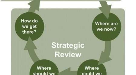 How To Carry Out A Strategic Business Review