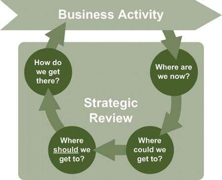 How to carry out a strategic business review matthew goldsbroughs 1 where are we now cheaphphosting Choice Image